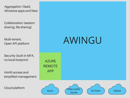 Awingu vs. RemoteApp