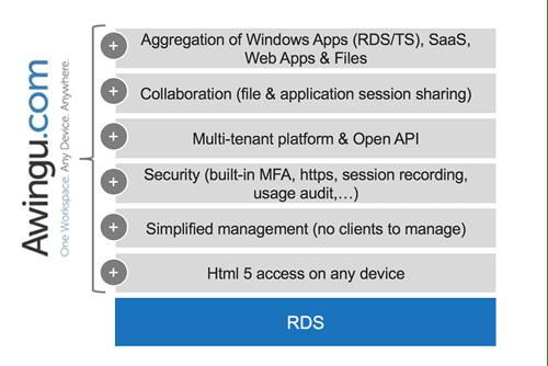 Awingu vs RDS