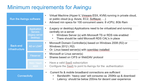 minimum requirements for Awingu