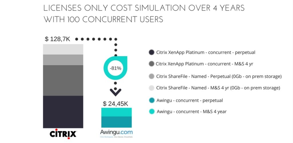 awingu vs citrix tco