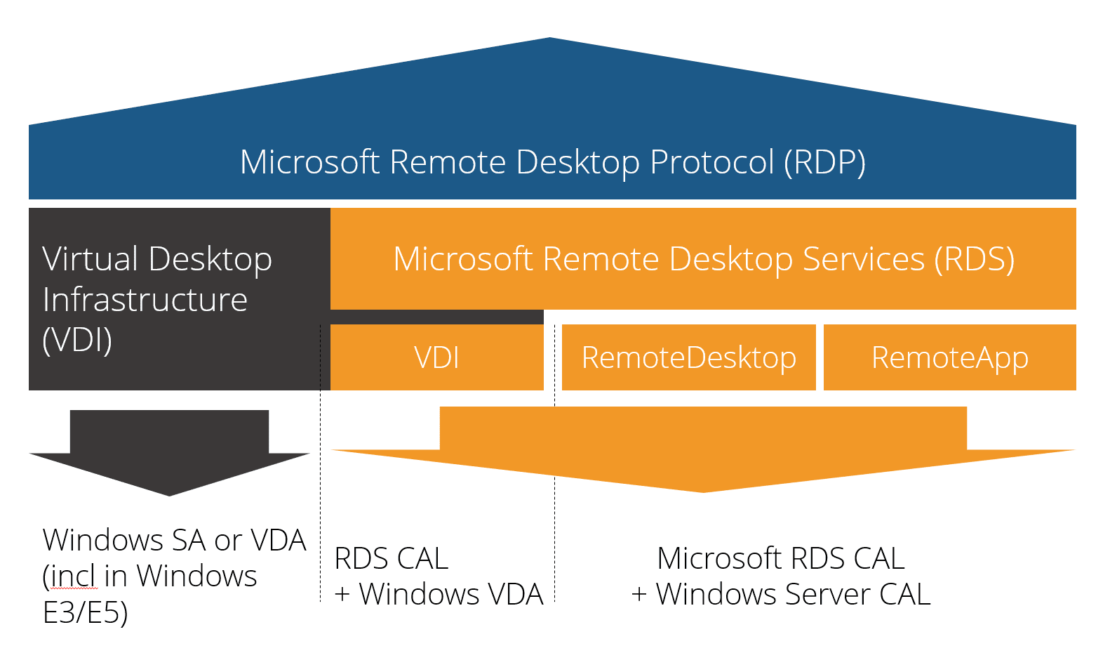 Demystifying RDP pt 2: Understanding Microsoft's RDS & VDI Licensing